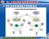 军民融合区域协同医疗服务的网络体系结构