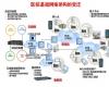 医院基础网络架构的变迁